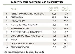 architetti-classifica_top-ten_italie