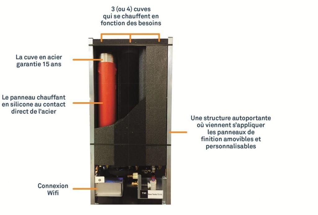 Twido coupe compressed 1024x694 - Twido réinvente l'eau chaude