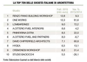 architetti classifica ape top ten italie 300x216 - Maison Blanche, Frank Gehry archi contrarié ... : la revue de presse du 8/11/2016